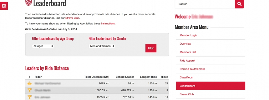 Leaderboard by Ride Distance